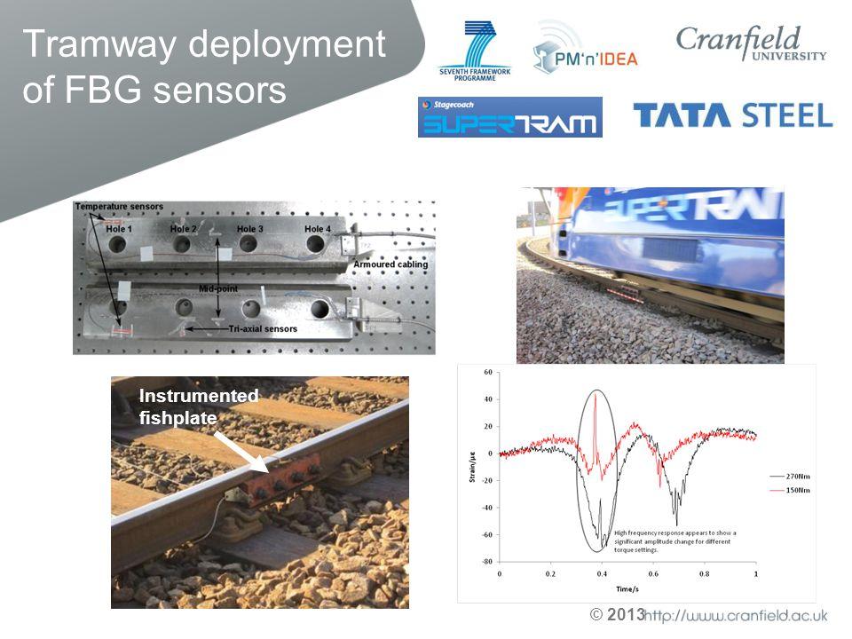 © 2013 Tramway deployment of FBG sensors Instrumented fishplate