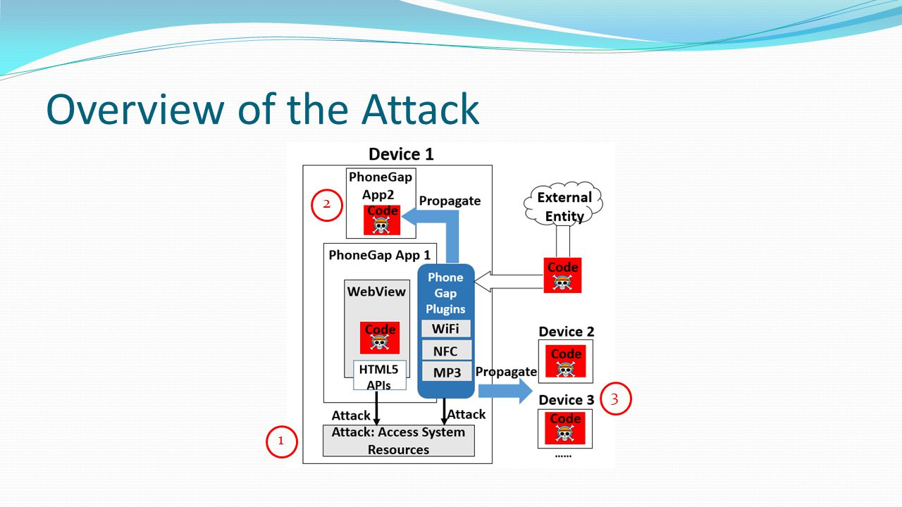 Overview of the Attack