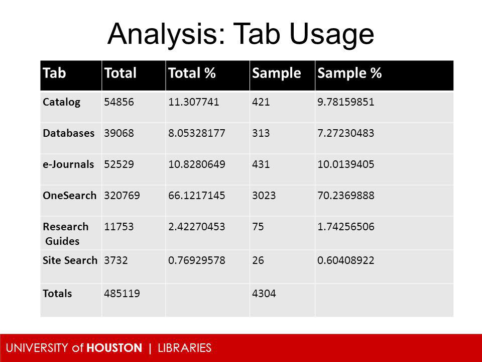 UNIVERSITY of HOUSTON | LIBRARIES Analysis: Tab Usage TabTotalTotal %SampleSample % Catalog5485611.3077414219.78159851 Databases390688.053281773137.27