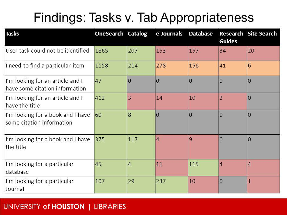 UNIVERSITY of HOUSTON | LIBRARIES Findings: Tasks v. Tab Appropriateness TasksOneSearchCataloge-JournalsDatabaseResearch Guides Site Search User task