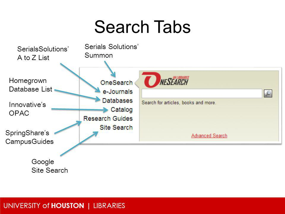UNIVERSITY of HOUSTON | LIBRARIES Search Tabs Serials Solutions Summon SerialsSolutions A to Z List Homegrown Database List Innovatives OPAC SpringShares CampusGuides Google Site Search