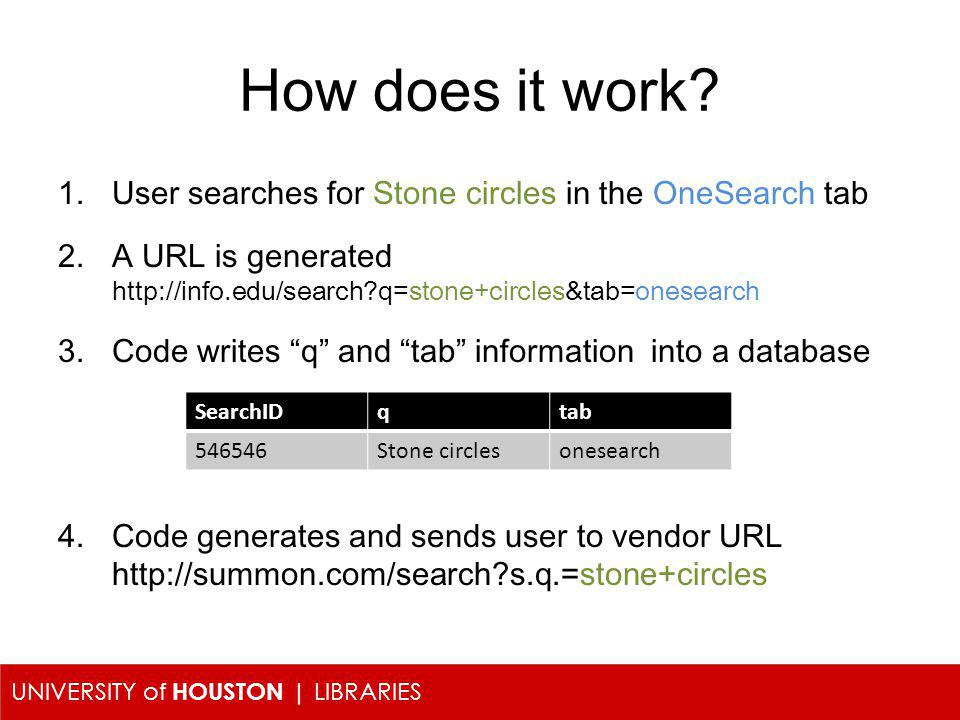 UNIVERSITY of HOUSTON | LIBRARIES How does it work? 1.User searches for Stone circles in the OneSearch tab 2.A URL is generated http://info.edu/search