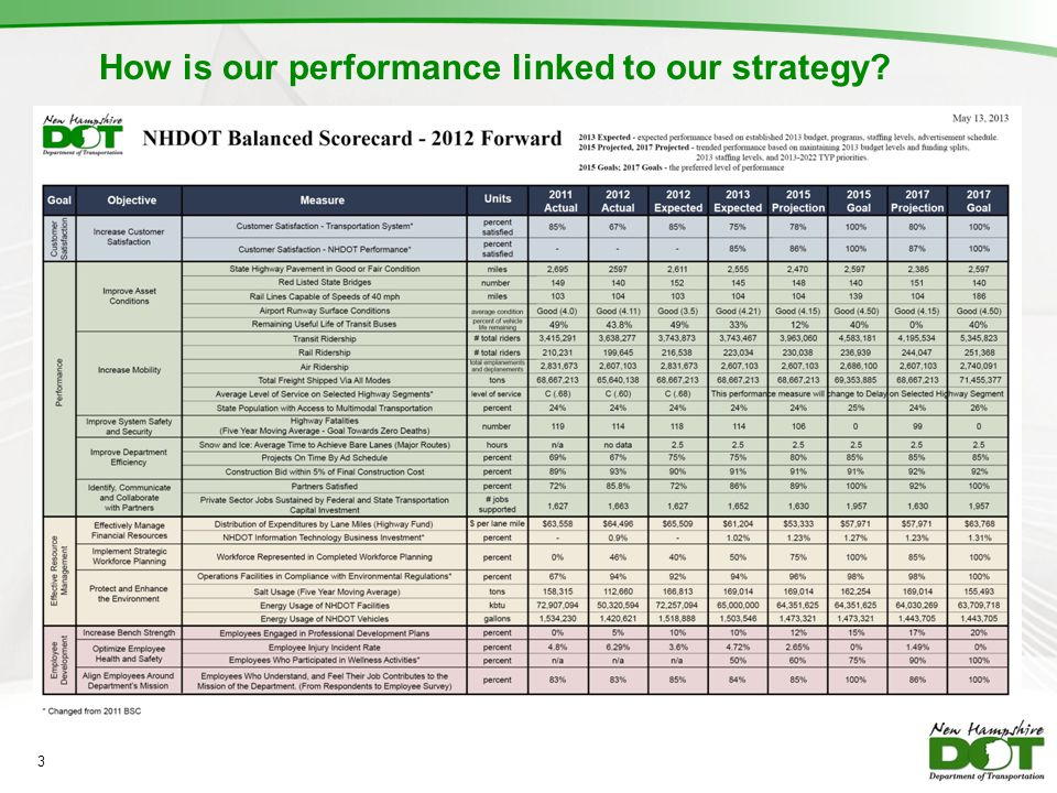 How is our performance linked to our strategy? 3