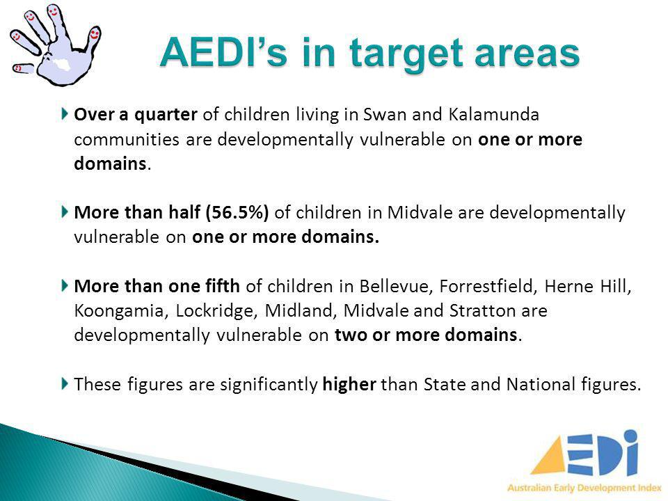Over a quarter of children living in Swan and Kalamunda communities are developmentally vulnerable on one or more domains. More than half (56.5%) of c