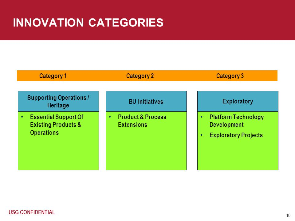 10 Essential Support Of Existing Products & Operations Platform Technology Development Exploratory Projects INNOVATION CATEGORIES Supporting Operation
