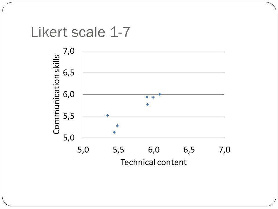 Likert scale 1-7