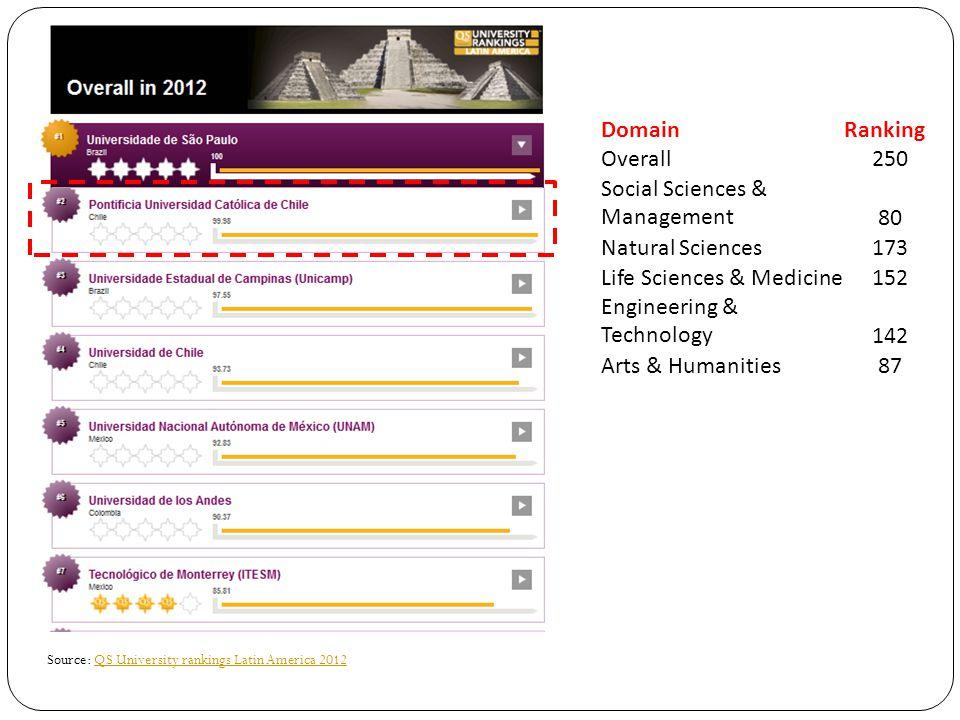 Source: QS University rankings Latin America 2012QS University rankings Latin America 2012 DomainRanking Overall250 Social Sciences & Management80 Natural Sciences173 Life Sciences & Medicine152 Engineering & Technology142 Arts & Humanities87