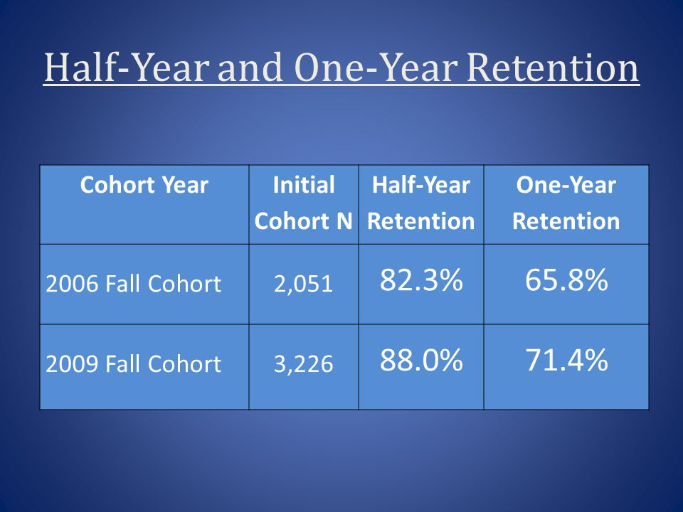 Half-Year and One-Year Retention Cohort Year Initial Cohort N Half-Year Retention One-Year Retention 2006 Fall Cohort2,051 82.3%65.8% 2009 Fall Cohort3,226 88.0%71.4%