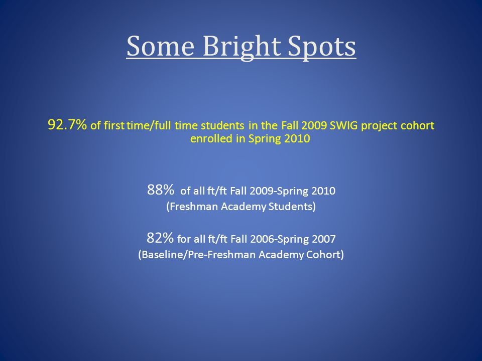 Some Bright Spots 92.7% of first time/full time students in the Fall 2009 SWIG project cohort enrolled in Spring 2010 88% of all ft/ft Fall 2009-Sprin