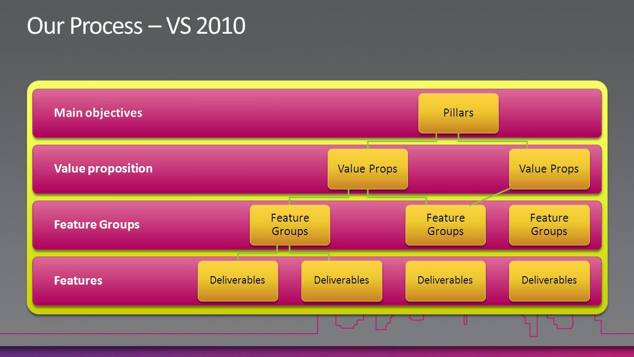 Features Feature Groups Value proposition Pillars Value Props Feature Groups Deliverables Feature Groups Deliverables Value Props Feature Groups Deliverables