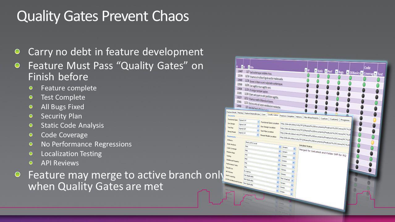 Quality Gates Prevent Chaos