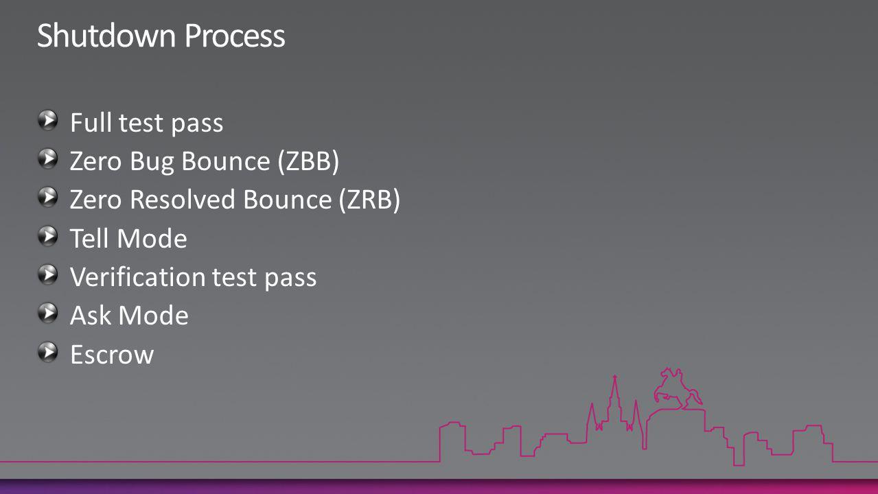 Full test pass Zero Bug Bounce (ZBB) Zero Resolved Bounce (ZRB) Tell Mode Verification test pass Ask Mode Escrow
