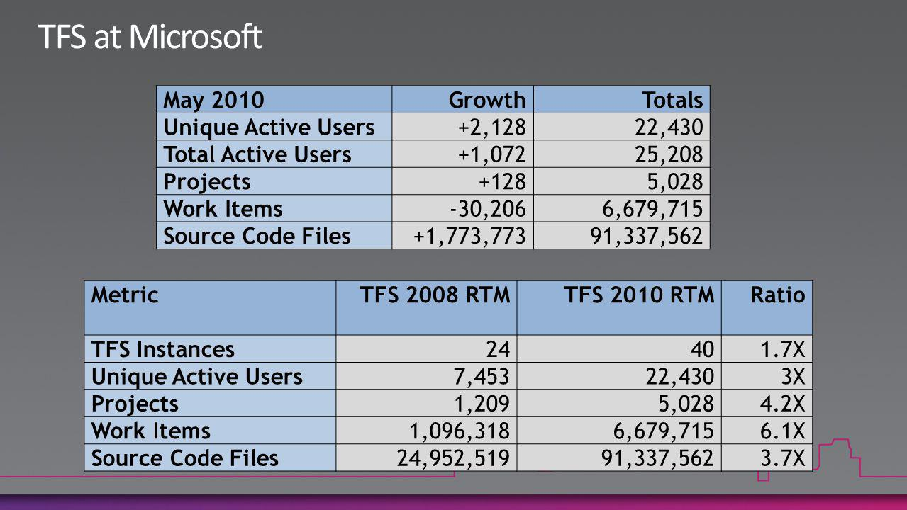 May 2010GrowthTotals Unique Active Users+2,12822,430 Total Active Users+1,07225,208 Projects+1285,028 Work Items-30,2066,679,715 Source Code Files+1,773,77391,337,562 MetricTFS 2008 RTMTFS 2010 RTMRatio TFS Instances24401.7X Unique Active Users7,45322,4303X Projects1,2095,0284.2X Work Items1,096,3186,679,7156.1X Source Code Files24,952,51991,337,5623.7X