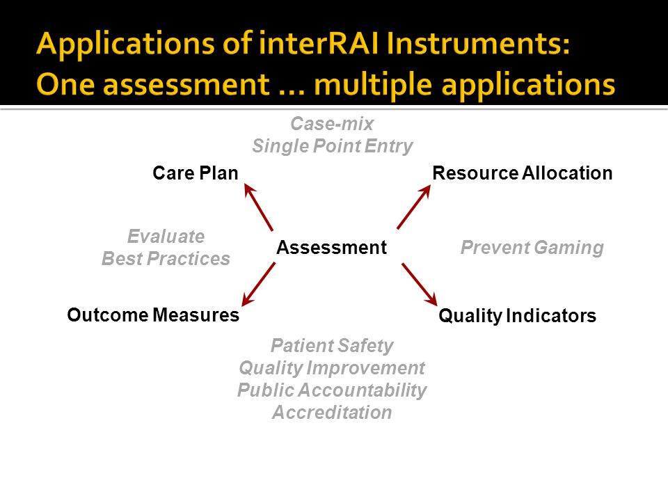 Assessment Care Plan Outcome Measures Quality Indicators Resource Allocation Prevent Gaming Evaluate Best Practices Case-mix Single Point Entry Patien
