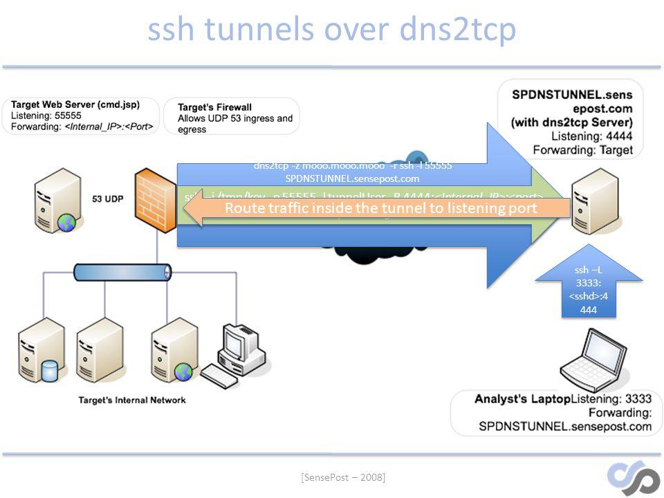 [SensePost – 2008] ssh tunnels over dns2tcp dns2tcp -z mooo.mooo.mooo -r ssh -l 55555 SPDNSTUNNEL.sensepost.com ssh –i /tmp/key -p 55555 -l tunnelUser