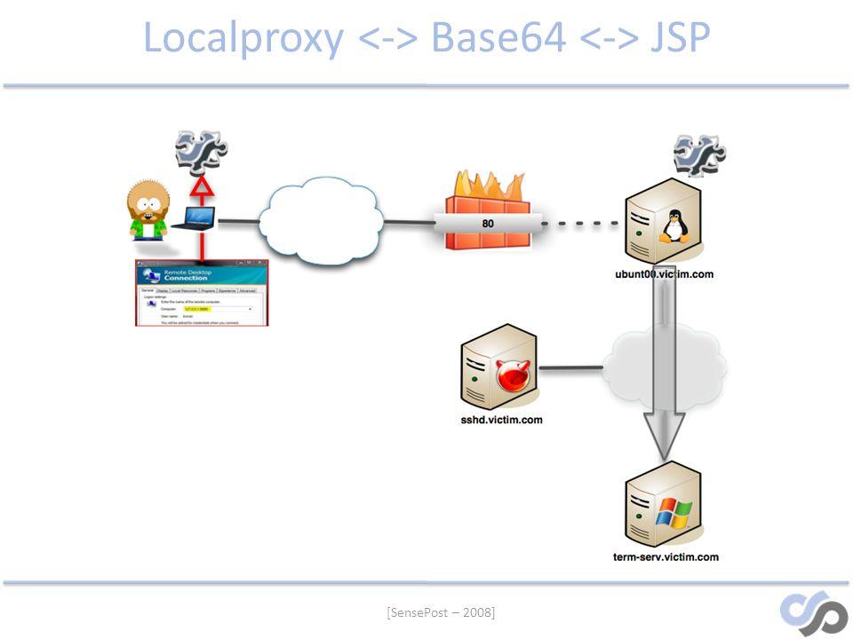 [SensePost – 2008] Localproxy Base64 JSP