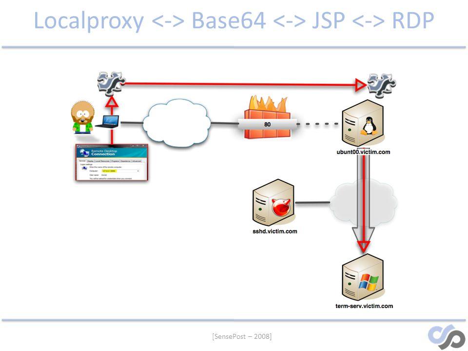 [SensePost – 2008] Localproxy Base64 JSP RDP