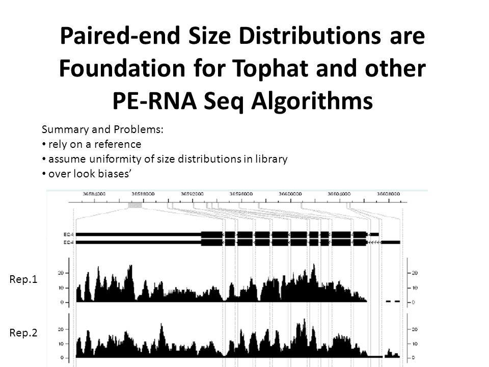 Paired-end Size Distributions are Foundation for Tophat and other PE-RNA Seq Algorithms Summary and Problems: rely on a reference assume uniformity of