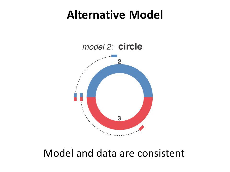 Alternative Model Model and data are consistent