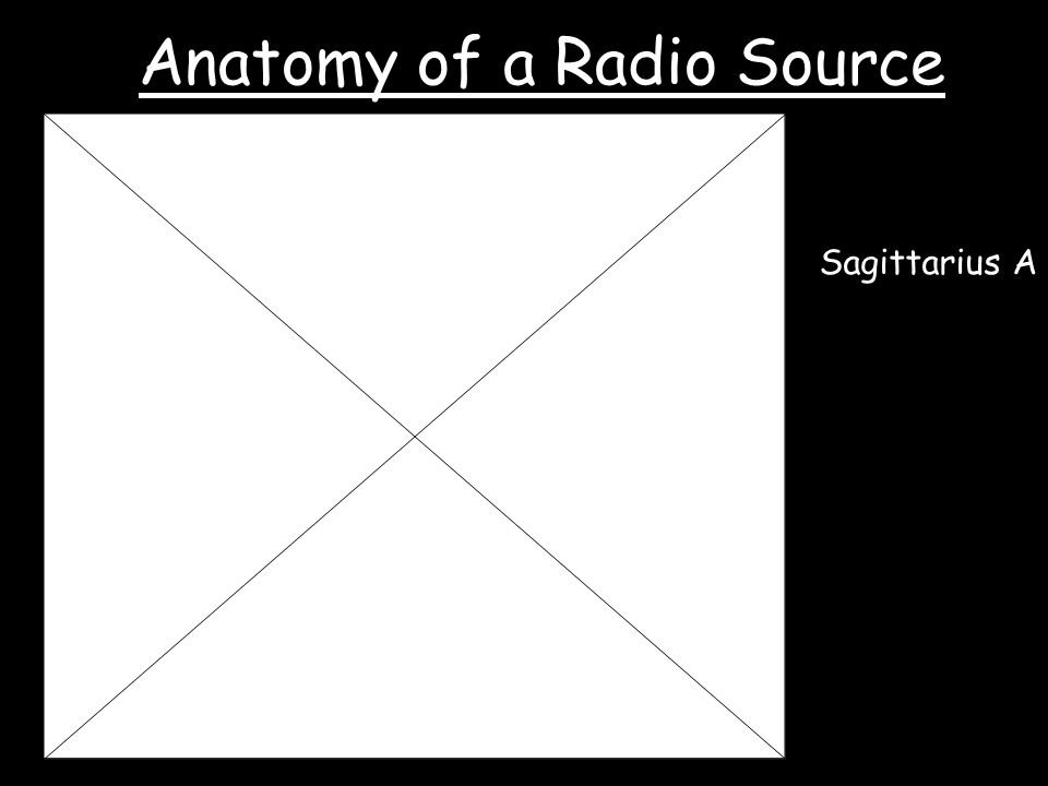 Sagittarius A Anatomy of a Radio Source