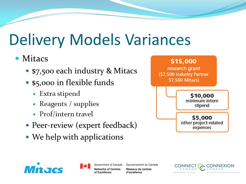 Delivery Models Variances Mitacs $7,500 each industry & Mitacs $5,000 in flexible funds Extra stipend Reagents / supplies Prof/intern travel Peer-revi