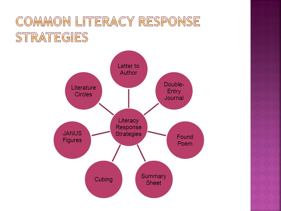 Literacy Response Strategies Letter to Author Double- Entry Journal Found Poem Summary Sheet Cubing JANUS Figures Literature Circles