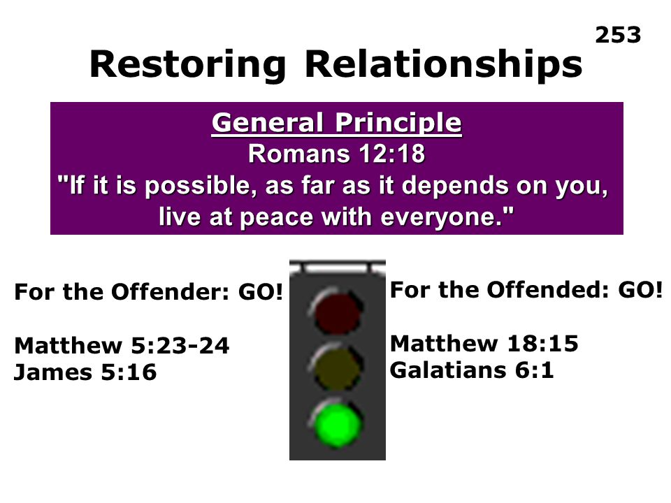 Restoring Relationships General Principle Romans 12:18 If it is possible, as far as it depends on you, live at peace with everyone. For the Offender: GO.