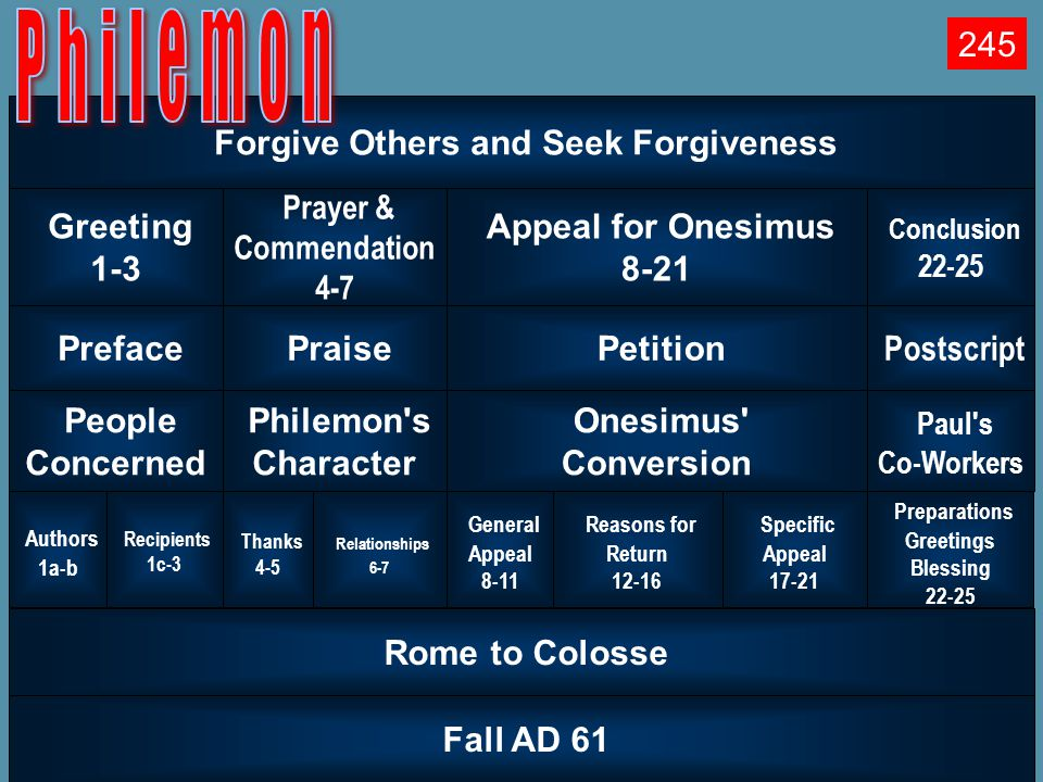Book Chart Forgive Others and Seek Forgiveness Greeting 1-3 Prayer & Commendation 4-7 Appeal for Onesimus 8-21 Conclusion 22-25 Preface Praise Petitio