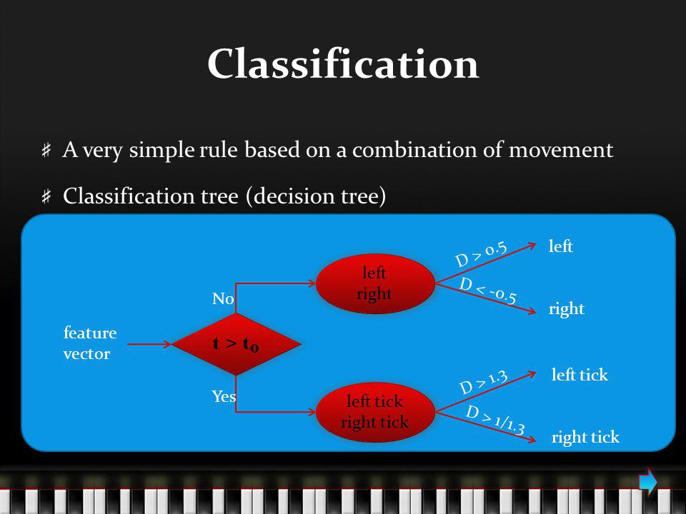 Classification A very simple rule based on a combination of movement Classification tree (decision tree) left right No left tick right tick Yes feature vector t > t 0 D > 1.3 left tick right tick D > 1/1.3 D > 0.5 left right D < -0.5