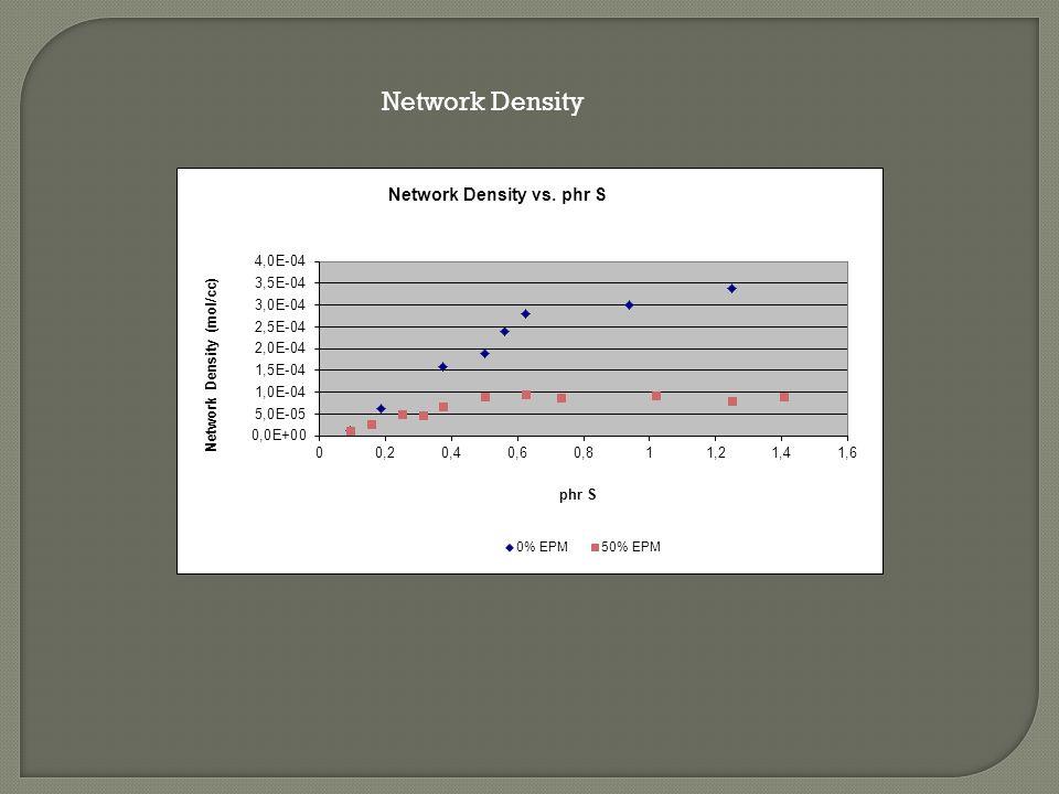 Network Density