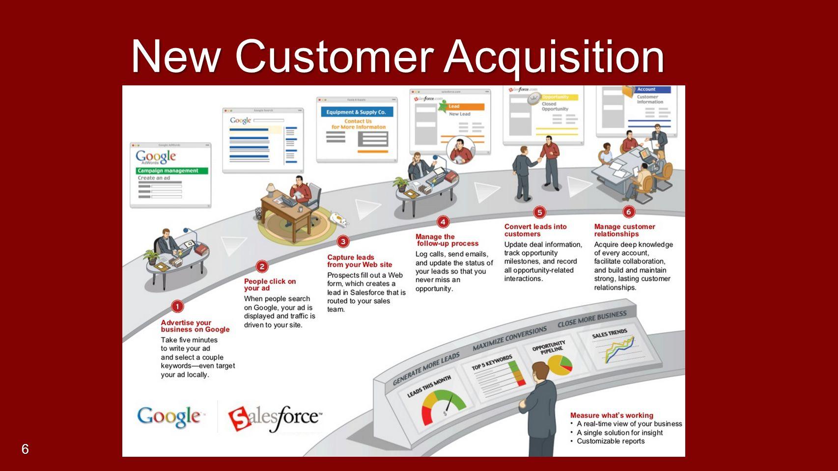 New Customer Acquisition 6