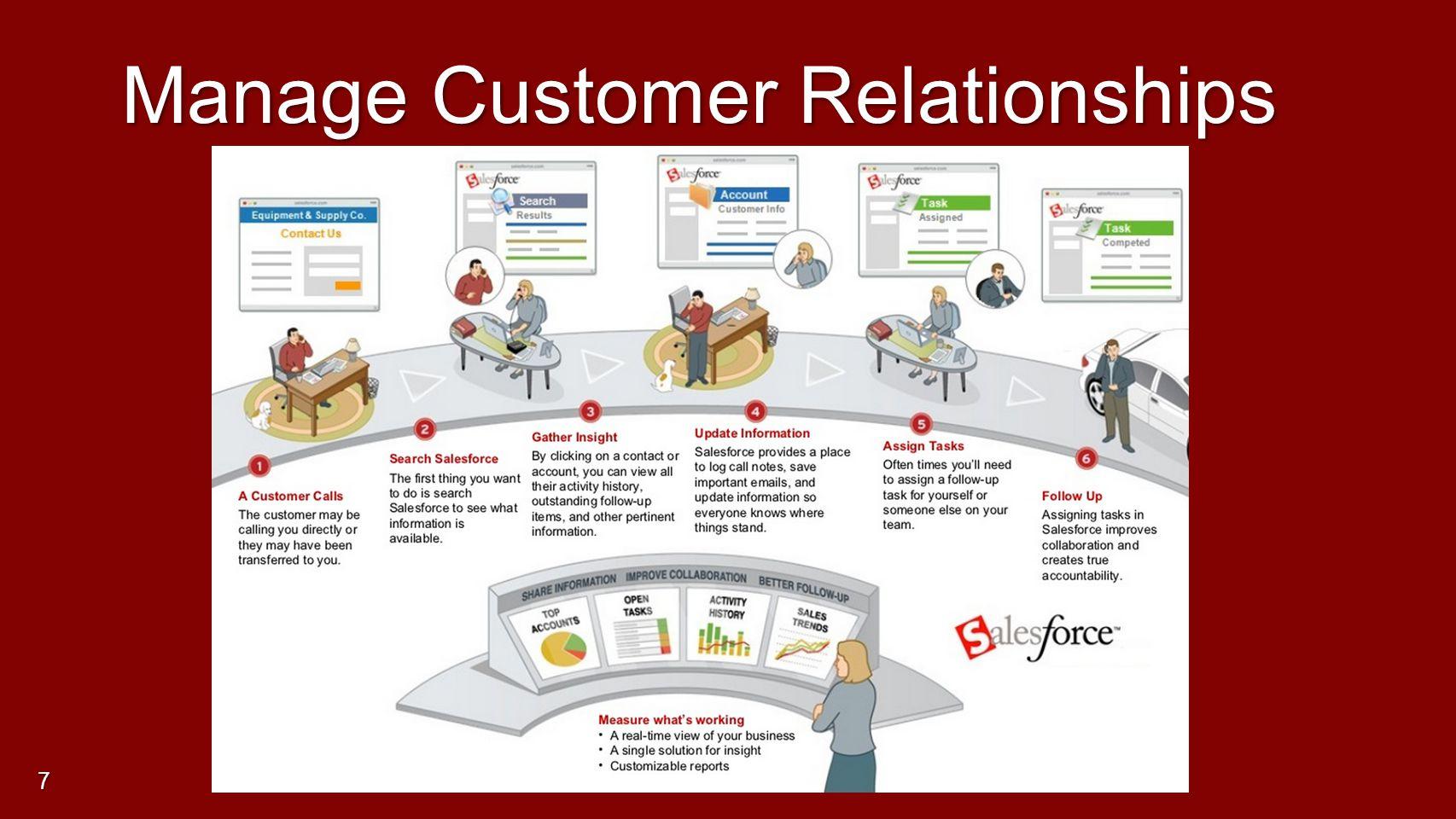 Manage Customer Relationships 7