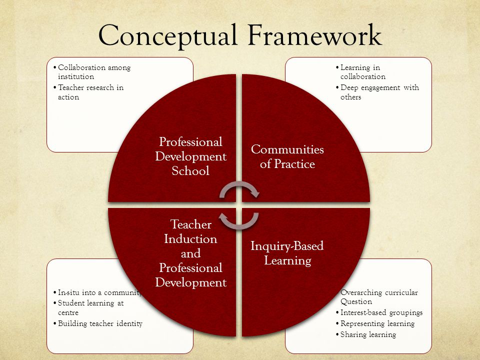 Conceptual Framework Overarching curricular Question Interest-based groupings Representing learning Sharing learning In-situ into a community Student learning at centre Building teacher identity Learning in collaboration Deep engagement with others Collaboration among institution Teacher research in action Professional Development School Communities of Practice Inquiry-Based Learning Teacher Induction and Professional Development