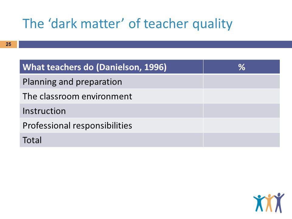 The dark matter of teacher quality 25 What teachers do (Danielson, 1996)% Planning and preparation The classroom environment Instruction Professional responsibilities Total