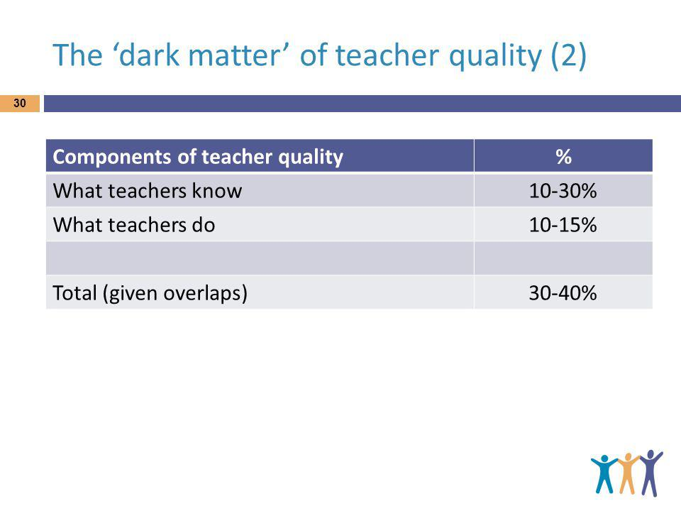 The dark matter of teacher quality (2) 30 Components of teacher quality% What teachers know10-30% What teachers do10-15% Total (given overlaps)30-40%