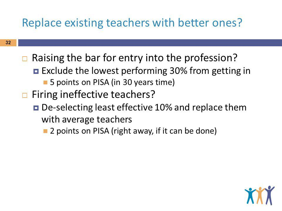 Replace existing teachers with better ones. 32 Raising the bar for entry into the profession.