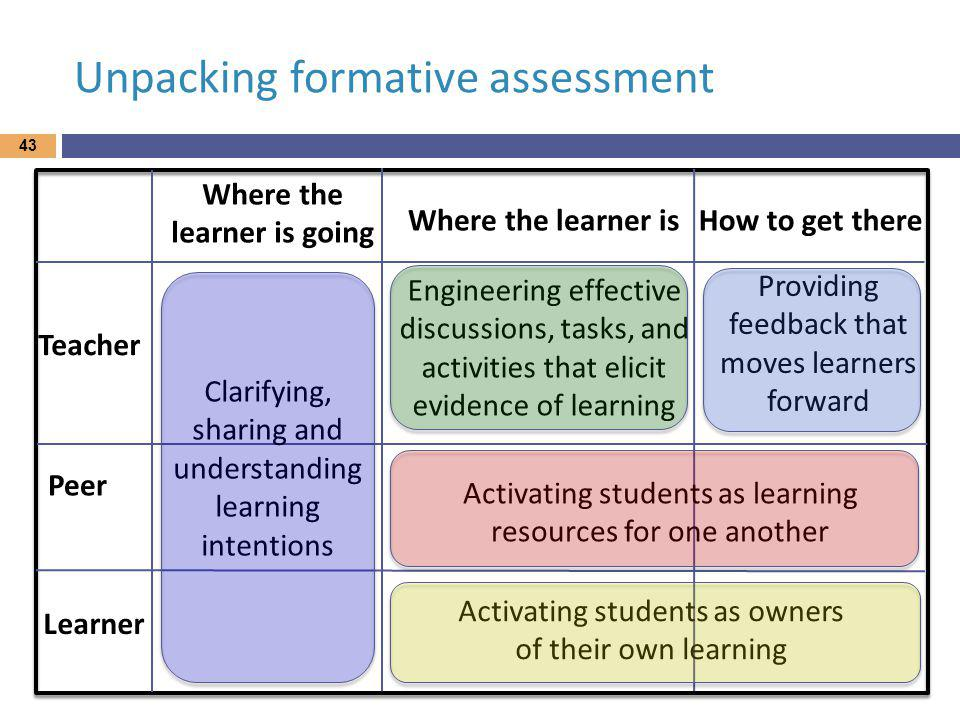 Unpacking formative assessment Where the learner is going Where the learner isHow to get there Teacher Peer Learner Clarifying, sharing and understanding learning intentions Engineering effective discussions, tasks, and activities that elicit evidence of learning Providing feedback that moves learners forward Activating students as learning resources for one another Activating students as owners of their own learning 43