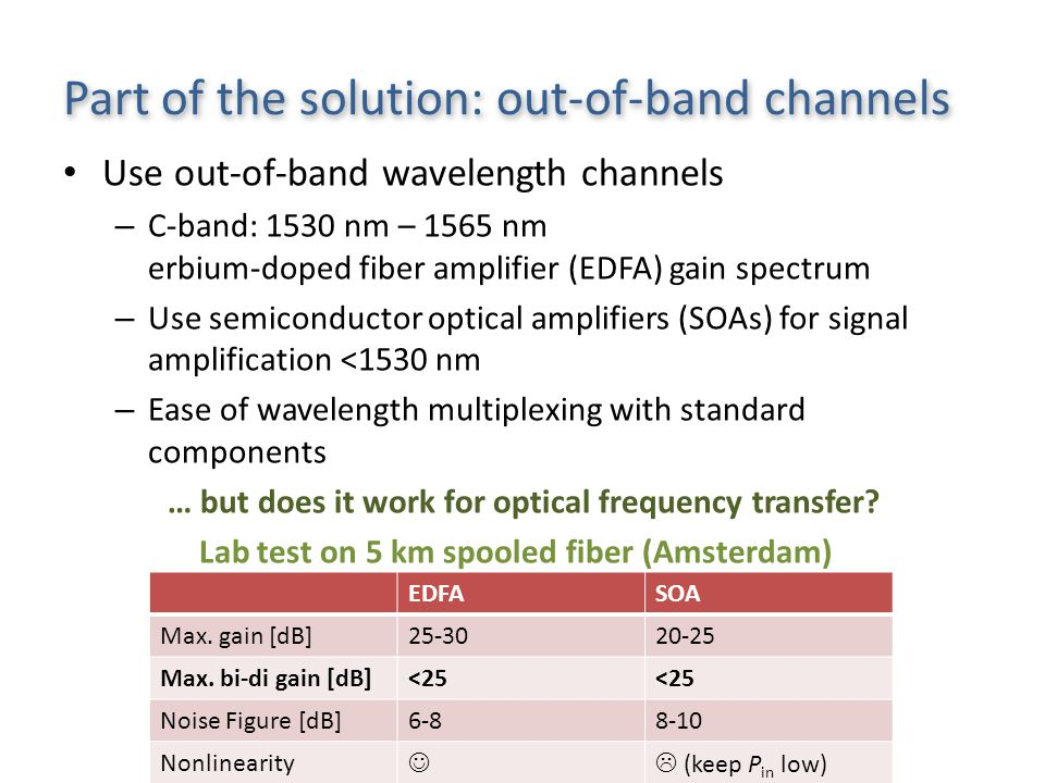Part of the solution: out-of-band channels Use out-of-band wavelength channels – C-band: 1530 nm – 1565 nm erbium-doped fiber amplifier (EDFA) gain spectrum – Use semiconductor optical amplifiers (SOAs) for signal amplification <1530 nm – Ease of wavelength multiplexing with standard components … but does it work for optical frequency transfer.