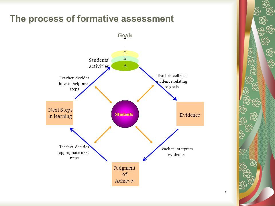 The process of formative assessment Goals Students activities A B C Evidence Next Steps in learning Judgment of Achieve- Students Teacher decides how