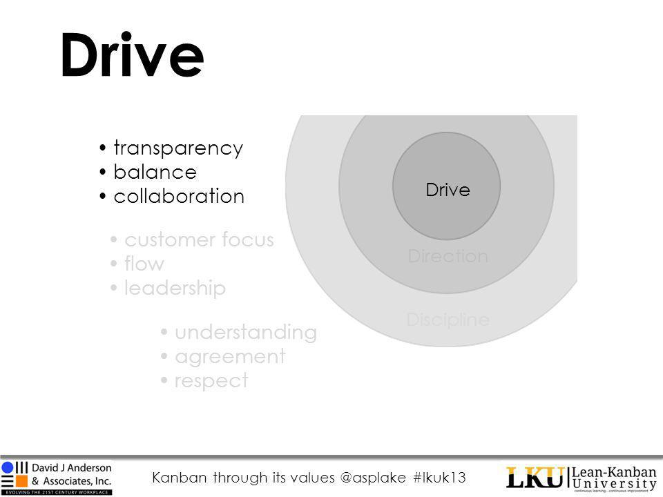 Kanban through its values @asplake #lkuk13 Drive Direction Discipline transparency balance collaboration customer focus flow leadership understanding agreement respect