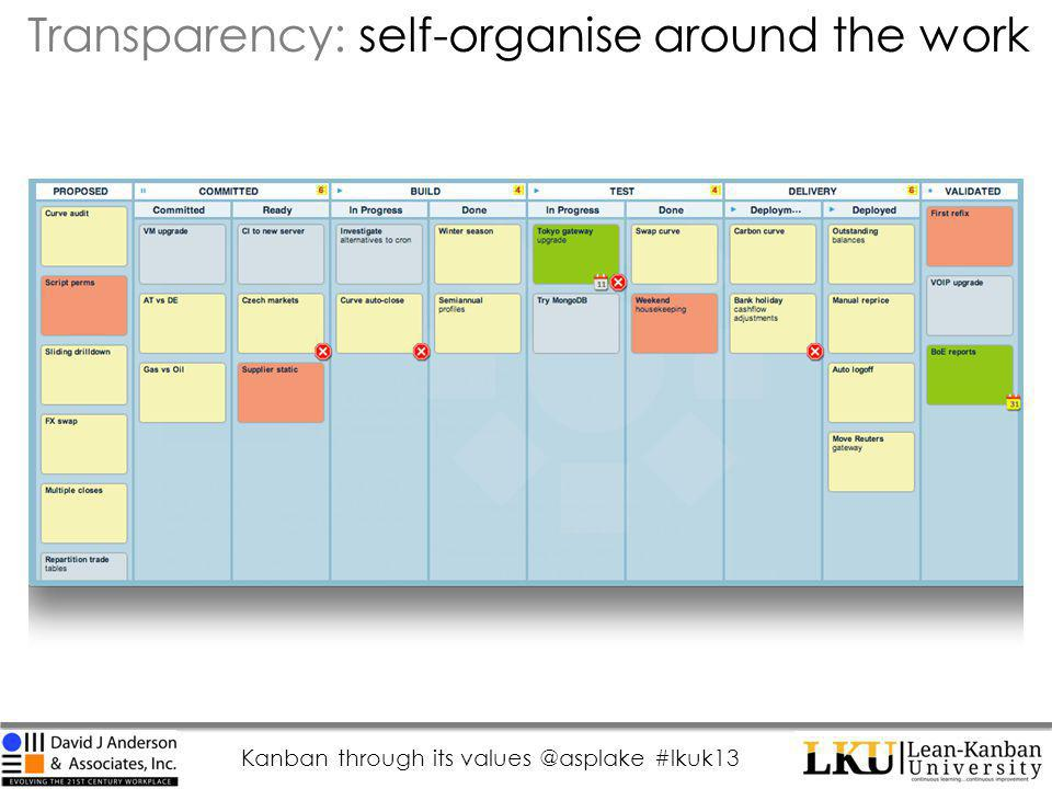 Kanban through its values @asplake #lkuk13 Transparency: self-organise around the work