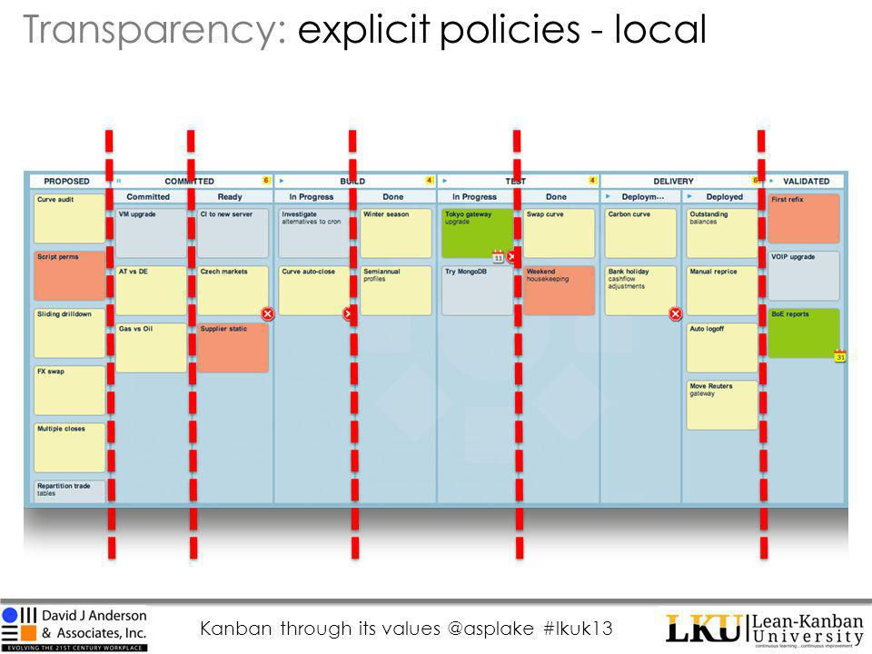 Kanban through its values @asplake #lkuk13 Transparency: explicit policies - local