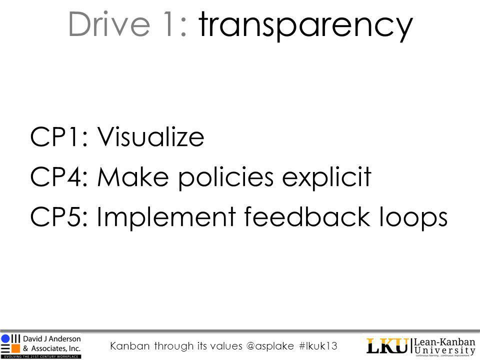 Kanban through its values @asplake #lkuk13 CP1: Visualize CP4: Make policies explicit CP5: Implement feedback loops Drive 1: transparency