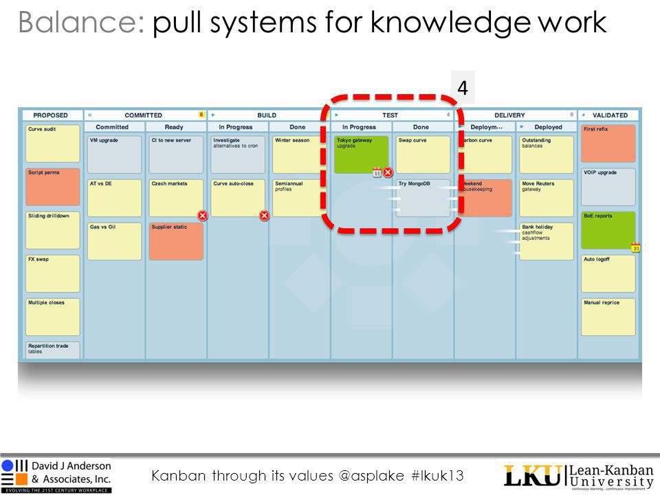 Kanban through its values @asplake #lkuk13 4 Balance: pull systems for knowledge work