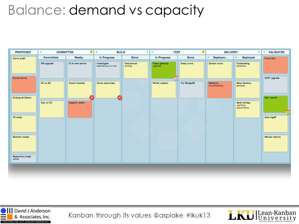 Kanban through its values @asplake #lkuk13 Balance: demand vs capacity