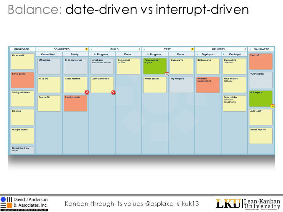 Kanban through its values @asplake #lkuk13 Balance: date-driven vs interrupt-driven