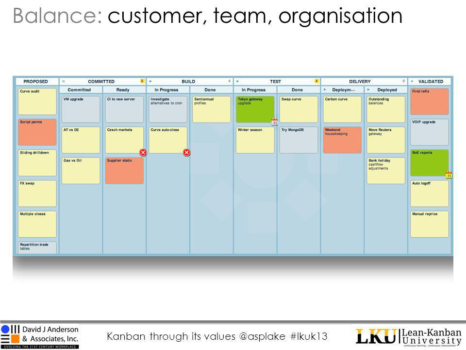 Kanban through its values @asplake #lkuk13 Balance: customer, team, organisation