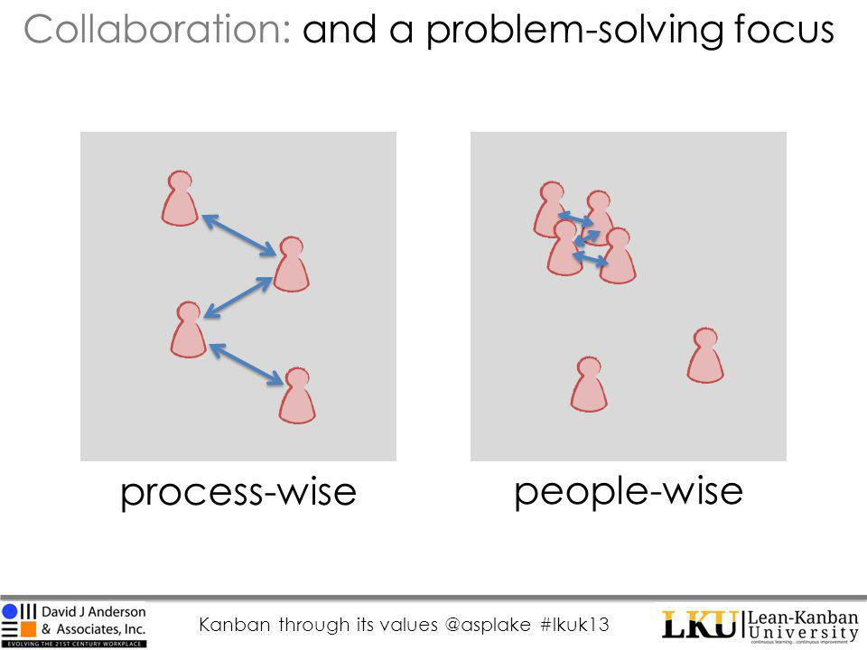 Kanban through its values @asplake #lkuk13 Collaboration: and a problem-solving focus process-wise people-wise