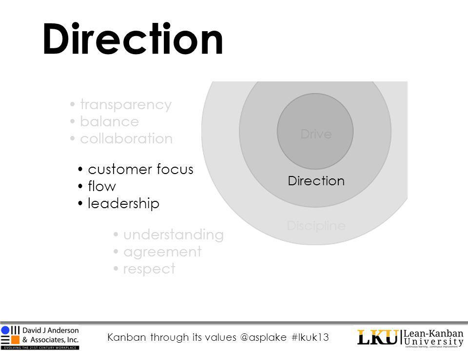Kanban through its values @asplake #lkuk13 Direction Drive Direction Discipline transparency balance collaboration customer focus flow leadership understanding agreement respect