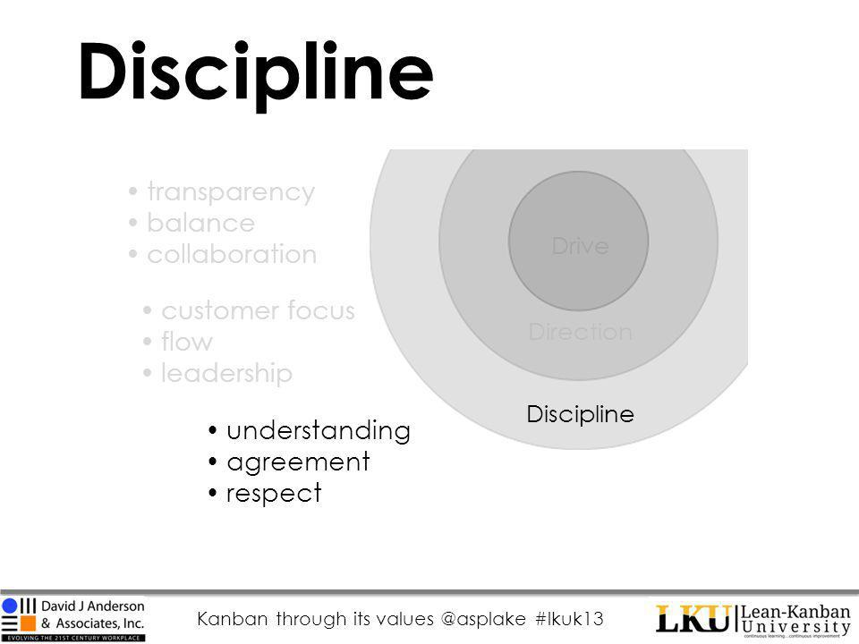 Kanban through its values @asplake #lkuk13 Discipline Drive Direction Discipline transparency balance collaboration customer focus flow leadership understanding agreement respect